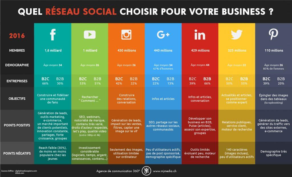 réseaux sociaux pour le e-commerce